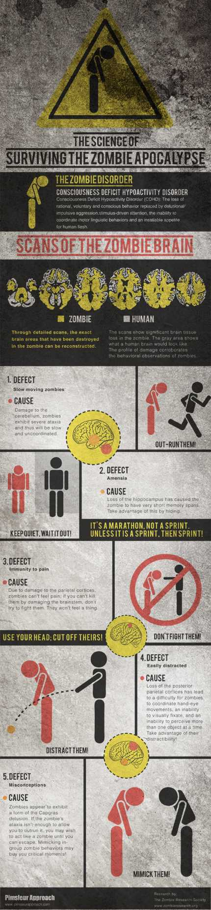 science survicing zombie apocalyps Infographic: Science of Surviving the Zombie Apocalypse