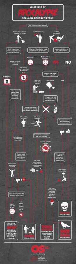 Infographic Welk apocalypse scenario past bij jou