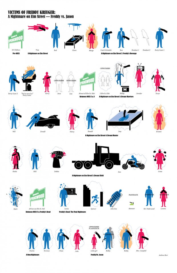 Freddy kills 620x958 A Nightmare on Elmstreet Infographic: Freddy Krueger Kills