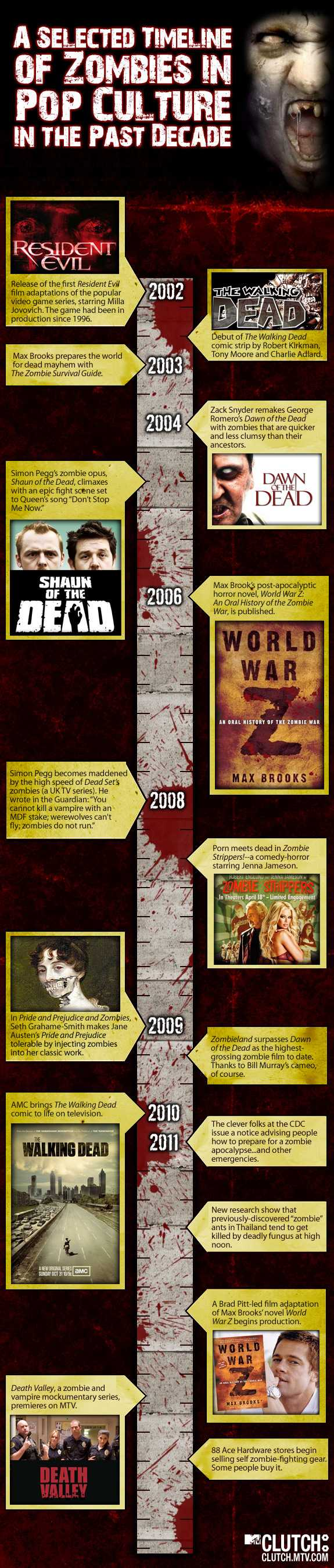 zombie-popculture-timeline