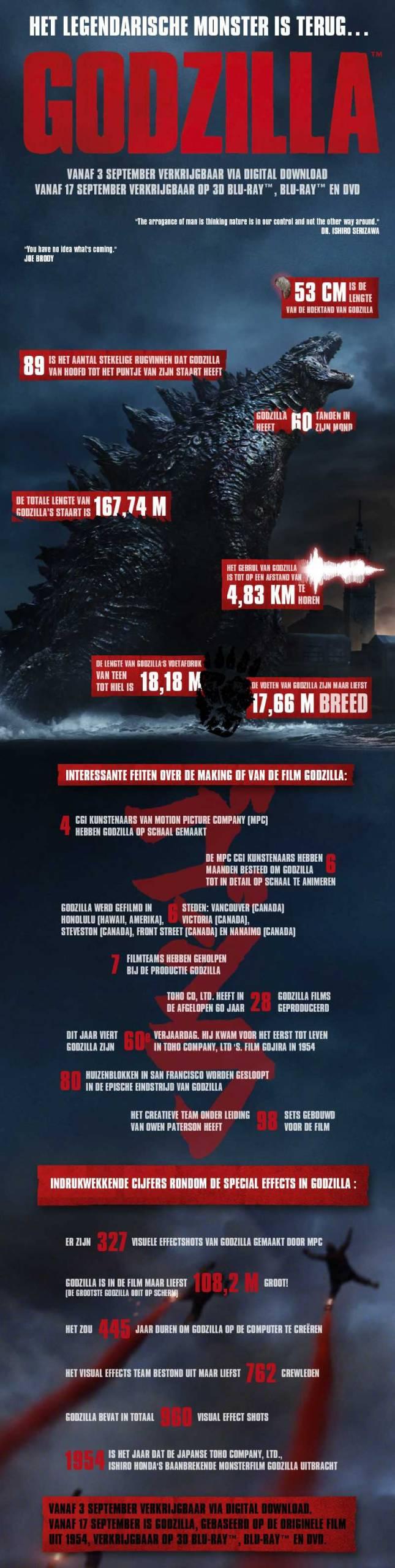 Infographic Godzilla