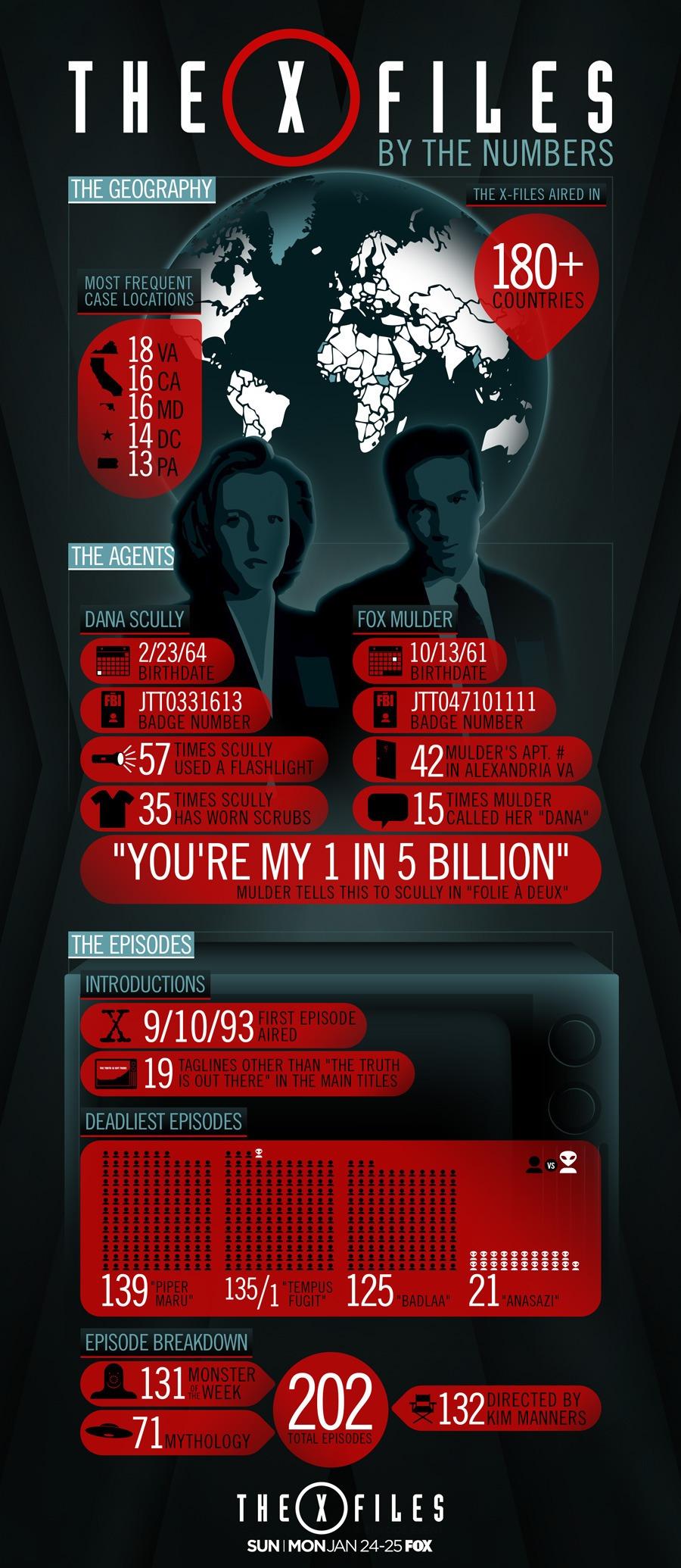 X-Files infographic