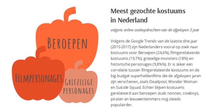 meest gezochte halloweenkostuums in Nederland